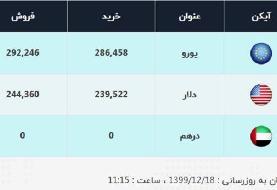 قیمت دلار، امروز ۱۸ اسفند ۹۹