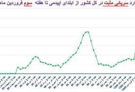 تراژدی چهارم و شیب تند کرونا در ۱۴ استان + نمودار