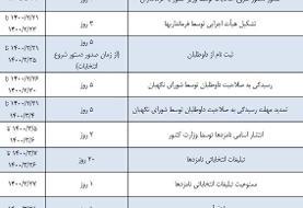 جدول زمانبندی انتخابات ریاست جمهوری