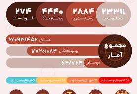 آمار کرونا در ایران دوشنبه ۲۳ فروردین ۱۴۰۰؛ فوت ۲۷۴ بیمار و شناسایی ۲۳۳۱۱ بیمار جدید