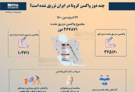 چند دوز واکسن کرونا در ایران تزریق شده است؟