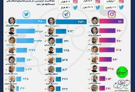 محمود احمدی نژاد؛ صدرنشین تلگرام و توئیتر شد /ابراهیم رئیسی به صدر اینستاگرام رسید