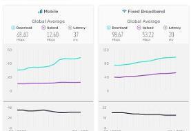 متوسط سرعت اینترنت در ایران چقدر است؟