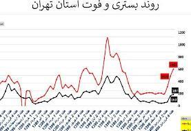تهران؛ سراسر قرمز / ۱۸۷ فوتی کرونایی در هفته گذشته