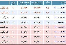 زلزله ۵.۹ ریشتری بندر گناوه را لرزاند/ اعلام وضعیت نارنجی در ۴ استان +عکس