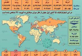 شمار مبتلایان جهانی کرونا از ۱۵۲ میلیون گذشت (اینفوگرافیک)