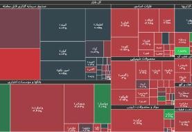 جزئیات شاخص و معاملات بورس امروز یکشنبه ۱۲ اردیبهشت ۱۴۰۰