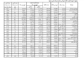 گوجه فرنگی رکورددار افزایش قیمت در فروردین ماه شد | جدول قیمت اقلام ...