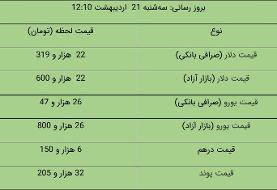 Today's currency and commodity rates in Tehran market