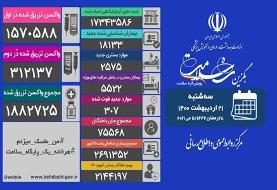 رقابت شرکتهای ایرانی در تولید انبوه واکسن/ آغاز منع سراسری تردد ...