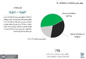 جدیدترین نظرسنجی در مورد کاندیداتوری ظریف و رئیسی در انتخابات ۱۴۰۰/ اصلاحطلبان و اصولگرایان ...
