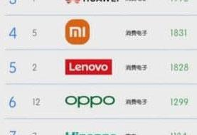 هواوی در بین سه برند برتر چین قرار گرفت