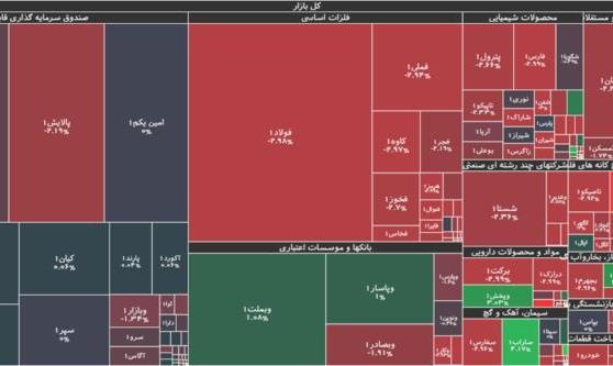 حاشیههای امروزِ بازار سهام : افتی ۱۳ هزار واحدی