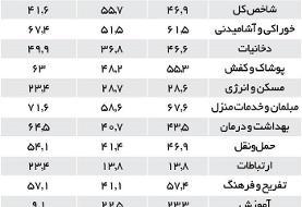 این ۱۸ استان بالاترین نرخ تورم را تحمل کردهاند | کمترین فشار تورم روی ...