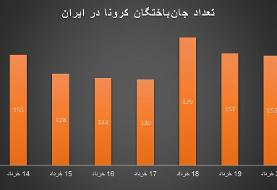 نمودارها از وضعیت کرونا چه میگویند؟/ تجمعات انتخاباتی و خطر موج پنجم