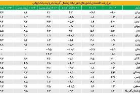 جدول | ایران ۲۰۲۰ را با رشد مثبت اقتصادی گذراند | پیشبینی رشد اقتصادی کشورهای خاورمیانه | رشد ...