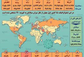 اینفوگرافیک / آمار کرونا در جهان تا ۲۲ خرداد