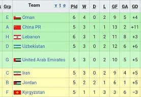 پیروزی مهم کره برابر لبنان در مقدماتی جام جهانی   افزایش شانس صعود ایران به عنوان تیم دوم