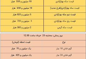 قیمت طلا و سکه، امروز ۲۵ خرداد ۱۴۰۰