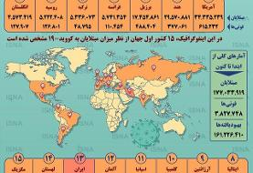 اینفوگرافیک / آمار کرونا در جهان تا ۲۵ خرداد