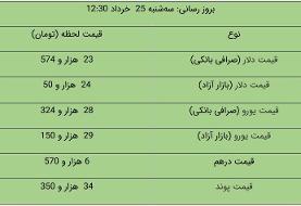 قیمت دلار و یورو در بازار آزاد، امروز ۲۵ خرداد ۱۴۰۰