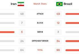 برتری حمله و دفاع برزیل مقابل والیبالیست های ایران