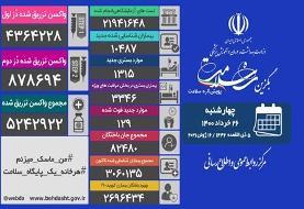 آخرین آمار کرونا در ایران اعلام شد