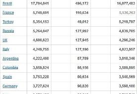 کرونا در جهان/ عبور شمار مبتلایان از ۱۷۸ میلیون نفر + جدول تغییرات