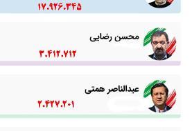 آمار نهایی انتخابات اعلام شد/ رئیسی با ۱۷ میلیون و ۹۲۶ هزار رأی رئیس جمهور شد