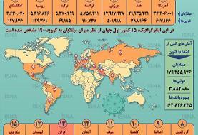 اینفوگرافیک / آمار کرونا در جهان تا ۳۱ خرداد
