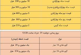 قیمت سکه پارسیان امروز سهشنبه اول تیر ۱۴۰۰