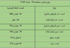 قیمت دلار و یورو در بازار آزاد، امروز ۱۸ خرداد ۱۴۰۰