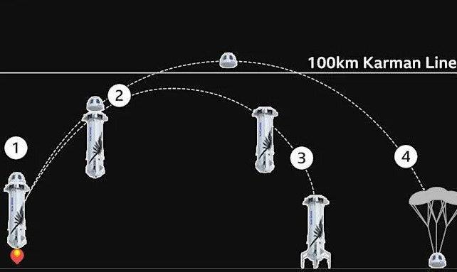 رقابت میلیاردرها سر به فضا کشید! آنچه باید درباره پرواز فضایی جف بزوس بدانید