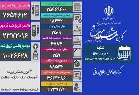 اعلام آخرین آمار کرونا در ایران/ تزریق واکسن در کشور از مرز ۱۰ میلیون دُز گذشت