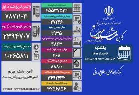 آخرین آمار کرونا در ایران اعلام شد/ فوت ۲۶۸ بیمار در شبانه روز گذشته