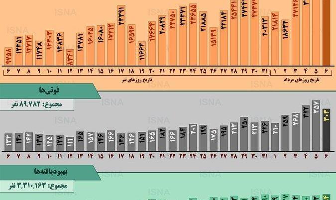 اینفوگرافیک   روند کرونا در ایراناز ۶ تیر تا ۶ مرداد   ابتلای ۱۱۲۰ ...