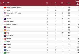 جدول رده بندی المپیک | سقوط ۳ پله ای ایران در روز صدرنشینی چینی ها