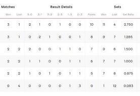 حالتهای صعود والیبال ایران به یک چهارم نهایی المپیک