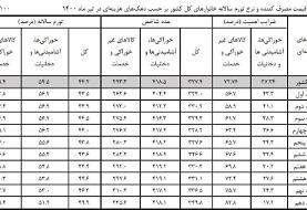 افزایش هزینه دهکها در تیرماه ۱۴۰۰