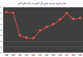 افزایش شکاف طبقاتی در سال ۹۹