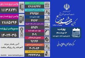 آخرین آمار کرونا در ایران/ فوت ۴۰۹ بیمار کووید۱۹ در شبانه روز گذشته