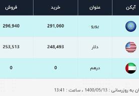 قیمت سکه پارسیان امروز چهارشنبه سیزدهم مرداد ۱۴۰۰