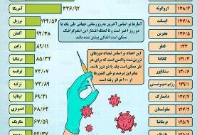 اینفوگرافیک / واکسیناسیون کرونا در ایران و جهان تا ۱۳ مرداد