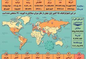اینفوگرافیک / آمار کرونا در جهان تا ۲۲ شهریور
