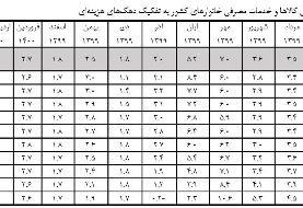 جزییات تغییرات تورم دهکها در تیرماه/ متوسط رشد ماهانه؛ ۳.۵ درصد