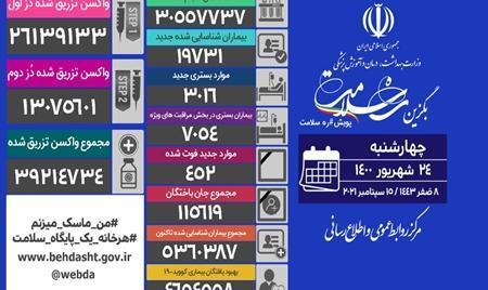 آخرین آمار کرونا در ایران: فوت ۴۵۲ بیمار کووید۱۹ در شبانه روز گذشته