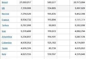 کرونا در جهان/ مرگ ۱۰۳۵۳ نفر در ۲۴ ساعت گذشته + جدول تغییرات