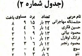 کارنامه مربیان تیم ملی فوتبال به روایت آمار/عکس