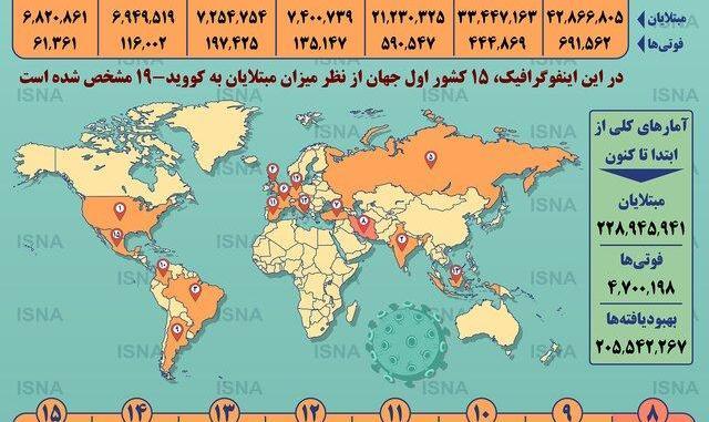 اینفوگرافیک: آمار کرونا در جهان تا ۲۸ شهریور