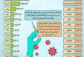 اینفوگرافیک / واکسیناسیون کرونا در ایران و جهان تا ۳۰ شهریور